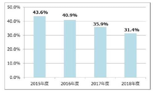 急性上気道炎への抗菌薬の使用割合(出所:全国健康保険協会)