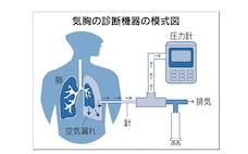 圧力計を医療機器に応用 大阪の木幡計器製作所