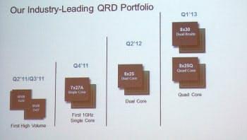 図4 QRDのロードマップ。2013年第1四半期に第4世代のQRDを提供予定