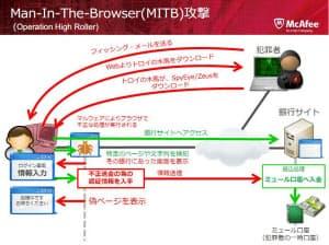 図2 「MITB(Man-In-The-Browser)攻撃」の概要(