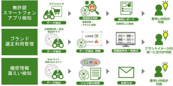 AIを使って不正や情報漏洩を検知するブランドモニタリングサービスのイメージ(出所:日立製作所)