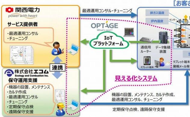 「工業炉最適運用サービス」のイメージ(出所:関西電力、エコム、オプテージ)