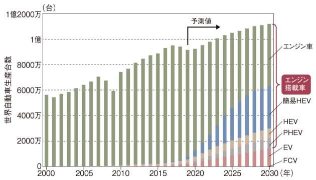 2020年以降にEVは急増するものの、30年の主役はHEVを中心としたエンジン搭載車で、約9割を占める(出所:IHSマークイット)