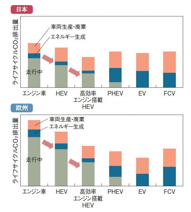 トヨタが試算した2030年における日本と欧州のライフサイクルCO2排出量。日本の場合は高効率ガソリンエンジンを搭載したHEVが優位に立つ。一方、欧州ではEVがHEVに対して優れる。高効率エンジンは、熱効率が50%に達するもの。加えて、燃料の20%にカーボンニュートラルなバイオ燃料などを入れることを前提にしている(出所:トヨタ)