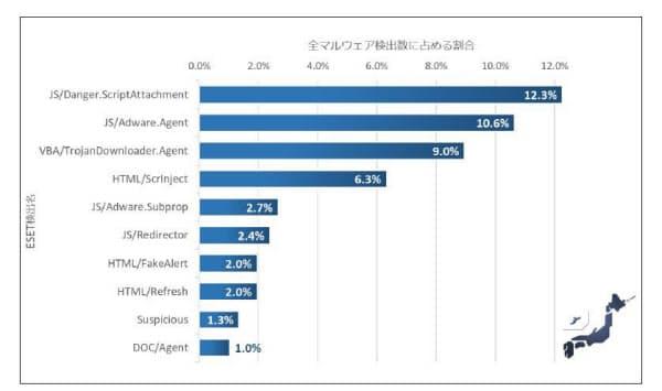 2019年1~6月に日本国内で検出されたマルウエアの割合(出所:キヤノンマーケティングジャパン)