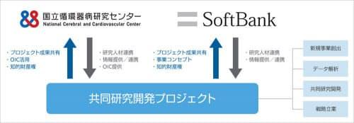包括連携協定の体制図(出所:ソフトバンクと国立循環器病研究センター)