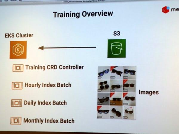 メルカリは膨大な商品写真の機械学習のためにコンテナ技術と「Amazon EKS」を活用