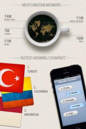 写真1 Linkedinが発表したユーザー数や成長国の内訳