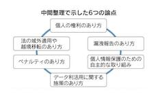 データの円滑な越境、日本が主導 個人情報保護法