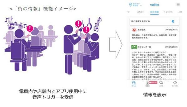 「街の情報」機能イメージ(出所:ヤマハ、radiko)