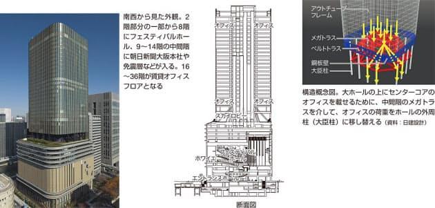 図1 大ホールの上に載る超高層オフィス(写真:生田将人)