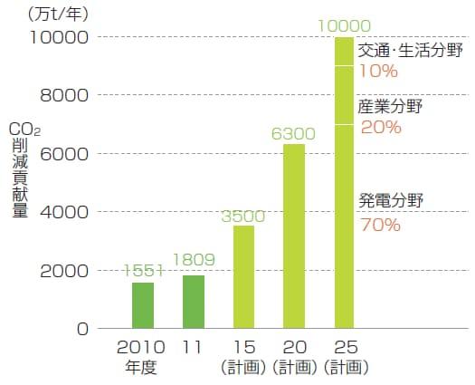 日立グループのCO2排出削減貢献量