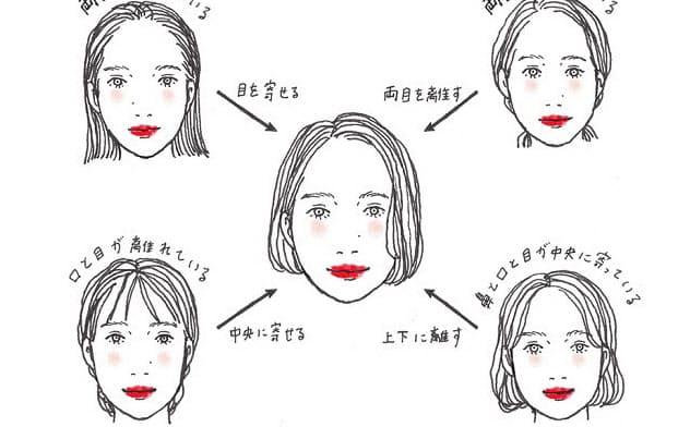 自分の顔のパーツを分析。メイクで中央の顔のように演出しよう