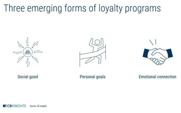 ポイントプログラムの3つの新形態