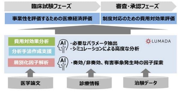 「Hitachi Digital Solutions for Pharma/医療経済評価ソリューション」の概念図(出所:日立製作所)