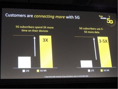 5Gの利用動向