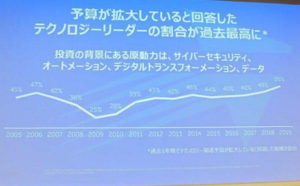 IT(情報技術)予算を「増加」と回答した割合の推移
