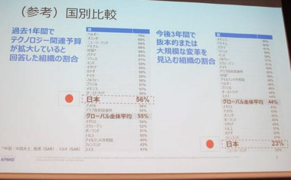 「今後3年間で抜本的または大規模な変革を見込む」と答えた回答者の国別の比較