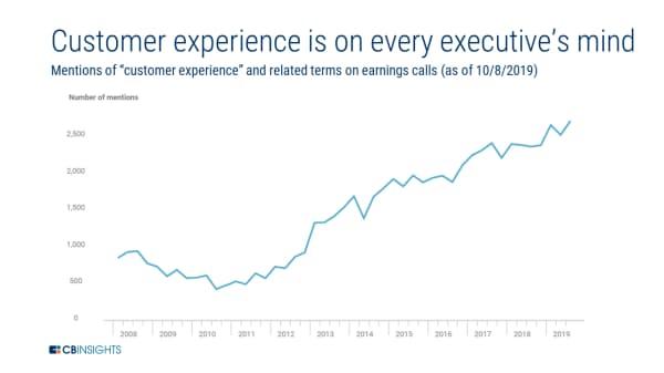 決算発表で「顧客体験(カスタマーエクスペリエンス)」や関連用語に言及した回数(19年10月8日時点)