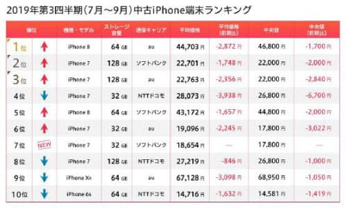 今期(2019年第3四半期)ランキングはiPhone 7とiPhone 8が寡占(出所:マーケットエンタープライズ)