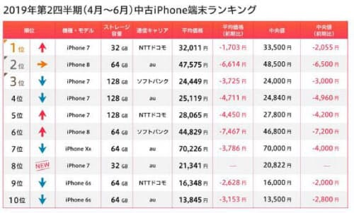 前期(2019年第2四半期)ランキングはiPhone 7がトップをキープ(出所:マーケットエンタープライズ)