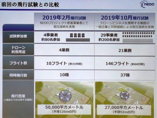 今回の実証実験の概要(右)。前回(左)はNEDOプロジェクト参画事業者だけだったが、今回はAPIを開放しプロジェクト外の事業者も飛行計画の提出などを可能にした(出所:NEDO)