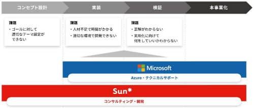 日本マイクロソフトとサンアスタリスクの協業の枠組み(出所:サンアスタリスク)