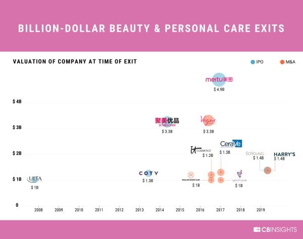 企業価値10億ドル以上の美容スタートアップのエグジット(数字はエグジットの時点での企業価値)