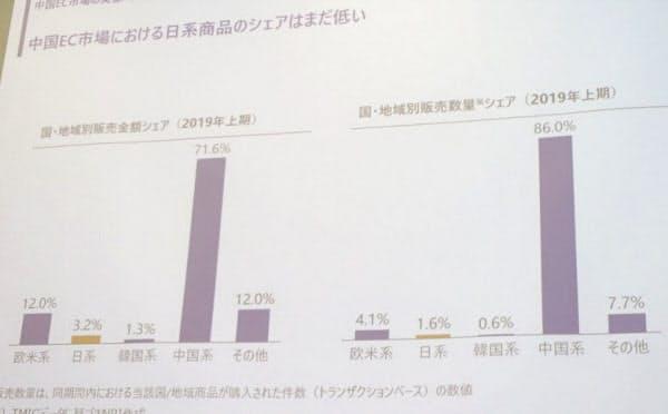 野村総合研究所の中国EC市場調査結果