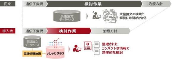 技術導入による効果のイメージ(出所:富士通研究所)