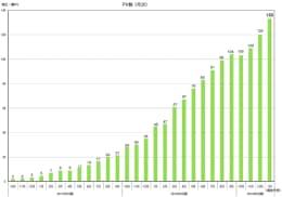 スマホ向けアメーバ事業全体のページビュー数の推移(決算資料より)