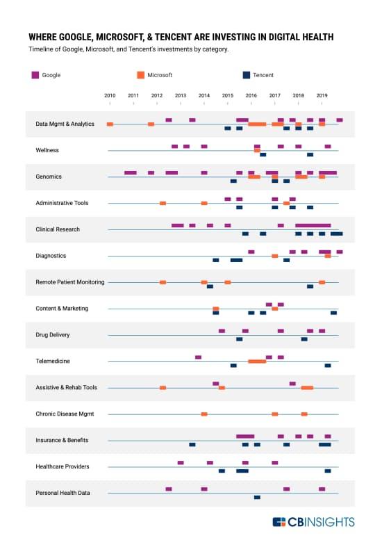 グーグル、マイクロソフト、テンセントの分野別投資タイムライン