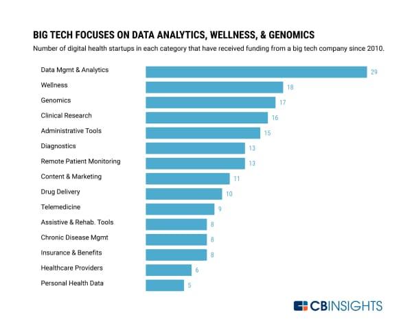 テクノロジー大手は「データ管理&アナリティクス」「健康」「遺伝子解析」に注目している(10年以降にテクノロジー大手から出資を受けたデジタルヘルスのスタートアップの数)