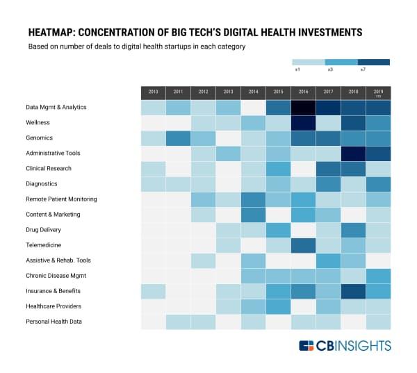 ヒートマップ:テクノロジー大手によるデジタルヘルス部門への投資の濃淡(各分野のスタートアップへの投資件数に基づく)