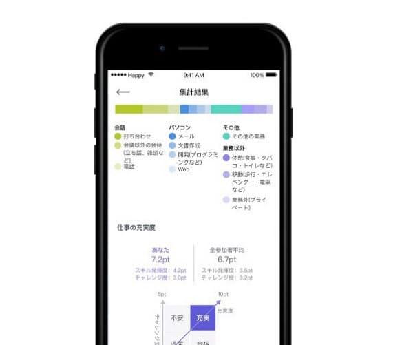 日立製作所のスマートフォンアプリ「ハピネスプラネット」の画面(出所:日立製作所)