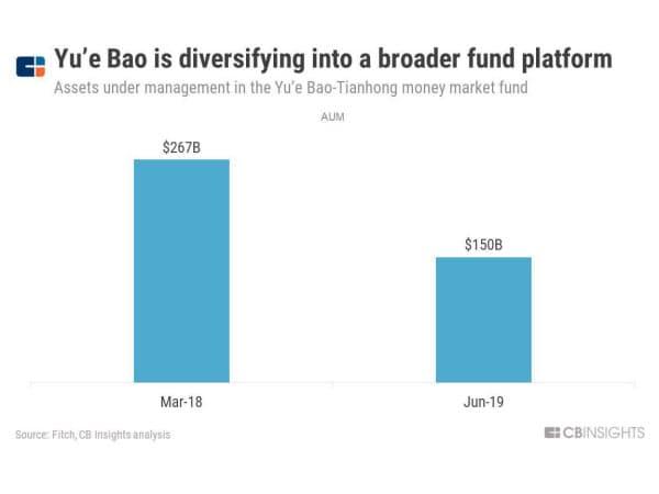 余額宝は幅広いファンドを扱うプラットフォームに移行している(余額宝の資産額) 出所:フィッチ、CBインサイツの分析
