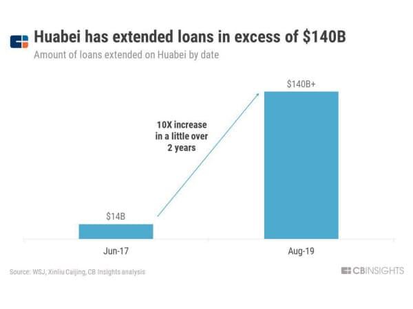 花唄の融資額は1400億ドル以上に 出所:ウォール・ストリート・ジャーナル、Xinliu Caijing、CBインサイツの分析