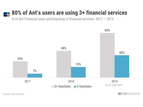 アントの利用者の8割が金融サービスを3つ以上利用 (アント・フィナンシャルの顧客が金融サービスを利用している割合、17~19年) 出所:アント・フィナンシャル