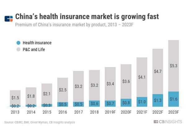 中国の医療保険市場は急成長している(13~23年〈見通し〉の中国の商品別の保険料) 出所:中国銀行保険監督管理委員会(CBIRC)、オリバー・ワイマン、CBインサイツの分析