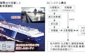 図1 日本郵船は、自動車運搬船に40kWの太陽電池や115kWhの蓄電池などを設置して、実証実験を実施した