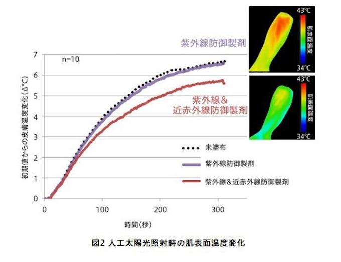 花王 太陽光に含まれる近赤外線を防御する技術を開発 日本経済新聞