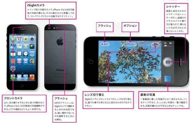 図1 iPhone 5が搭載するカメラ機能