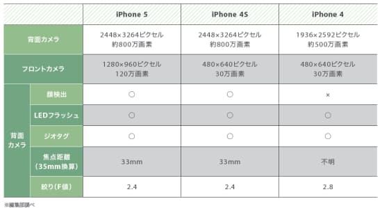 表1 iPhoneカメラ機能のスペック比較