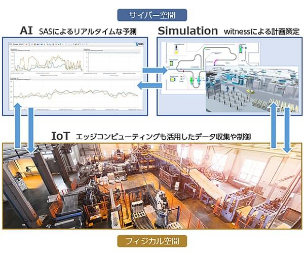デジタルツインによる生産最適化のイメージ(出所:伊藤忠テクノソリューションズ)
