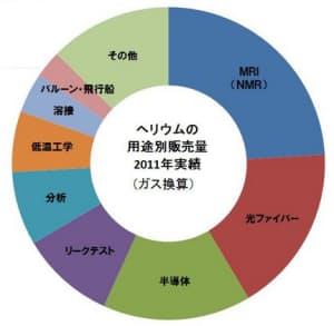 図2 2011年におけるヘリウムの用途別販売量(図:日本産業医療ガス協会(JIMGA))