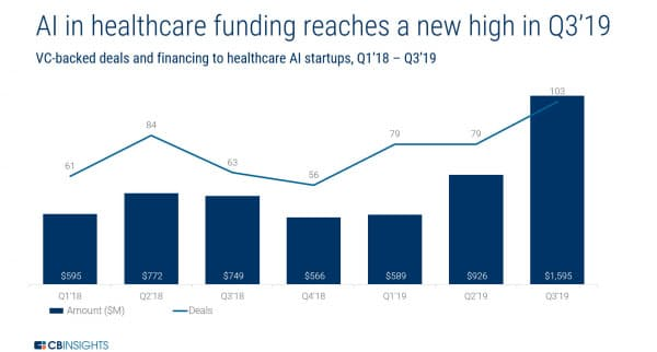 19年7~9月期の医療AIの資金調達、過去最高に(18年1~3月期から19年7~9月期までの医療AIスタートアップのベンチャーキャピタルからの資金調達件数と調達額)