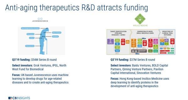 アンチエイジング医療の研究開発は資金を引き付けている