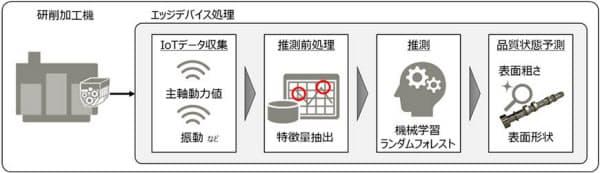 AIモデルによる品質保証の仕組み。加工中のデータから品質の良否を判定する(出所:富士通、スバル)