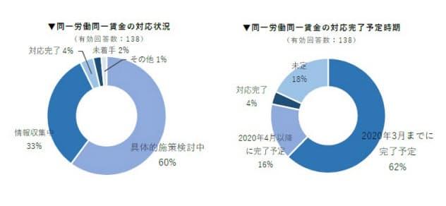 日本企業138社における「同一労働同一賃金」制度への対応状況(出所:Works Human Intelligence)