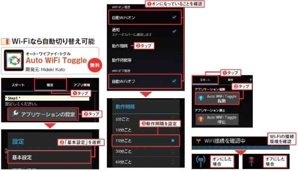 図4  アプリ起動後に「設定」タブを表示し(1)、「アプリケーションの設定」をタップ(2)。開く画面で「基本設定」をタップする(3)(左)。「自動WiFiオン」や「自動WiFiオフ」がチェックされていることを確認し(1)、「動作間隔」をタップ(2)開く下図でWi-Fi接続を確認するタイミングを設定する(3)。ここでは「15分ごと」を選択(中央)。メイン画面に戻り、「スタート」タブを選択(1)。開く画面で「Auto WiFi Toggle起動」を押せば、アプリが起動する(2)(右上)。中央の図で設定した間隔ごとにWi-Fi接続の確認が行われる。接続できるWi-Fiがある場合は自動でオンになり、ない場合はオフになる
